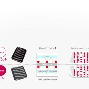 Lg Neon 2Bifacial. Panel solar Bifacial . Más potencia debido a su doble cara.